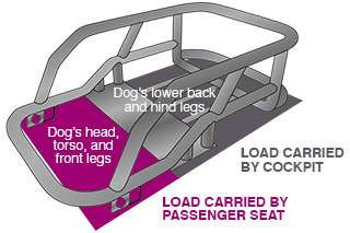 Artistic diagram of motorcycle dog carrier frame indicating where the load is carried by the passenger seat and by the dog crate